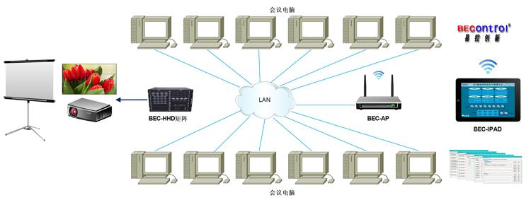 """会议控制系统方案"""" /> 台式机高清会议室集中控制方案是易控创新针对会议桌四面放置台式电脑应用而设计的一套系统性的解决方案,她是集大屏控制、高清信号交换矩阵控制、所有电脑控制、会议摄像跟踪控制、灯光控制、窗帘控制、电源控制、液晶屏升降、电动幕升降停于一体的解放方案;系统由我公司NET系列C语言网络中控系统主机、每台会议电脑安装PC V2."""