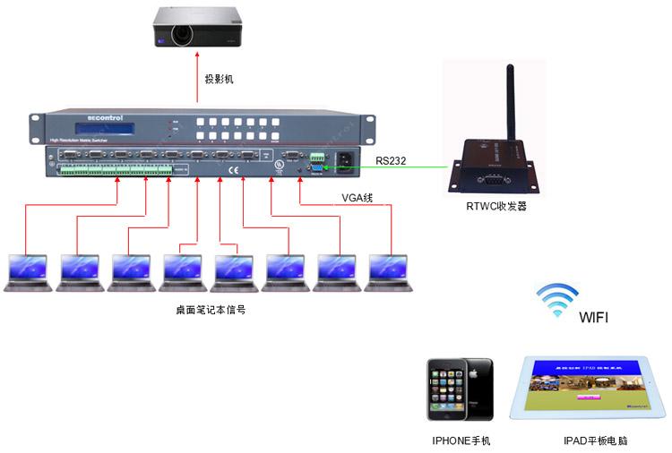 wifi信号示意图_RTWC无线收发器 IPAD矩阵 IPHONE手机控制矩阵切换::RTWC无线收发器 ...