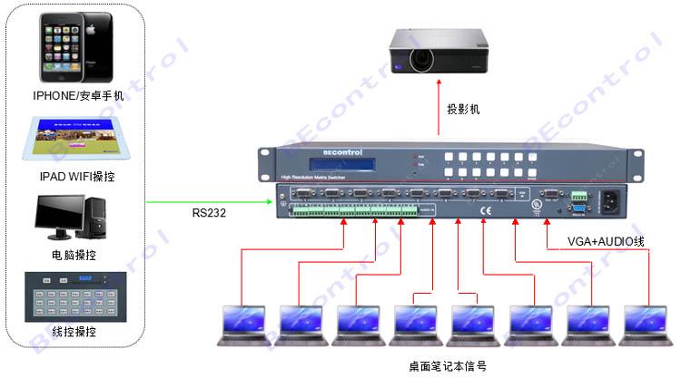 同型号产品有: BEC-VGA0201P :2路VGA视频输入,1路VGA视频输出*2,支持自动探测/软件; BEC-VGA0401P :4路VGA视频输入,1路VGA视频输出*2,支持自动探测/软件; BEC-VGAA0401P :4路VGA音视频输入,1路VGA音视频输出,支持自动探测/软件/线控/IPAD/IPHONE; BEC-VGAA0801P :8路VGA音视频输入,1路VGA音视频输出,支持自动探测/软件/线控/IPAD/IPHONE; BEC-VGAA1601P :16路VGA音视频输入